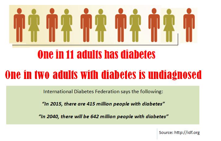 Diabetic Retinopathy, Eye Specialists in India