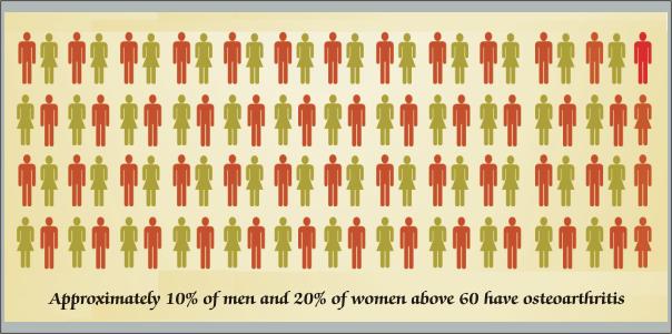 Osteoarthritis, Osteoarthritis in men, Osteoarthritis in women